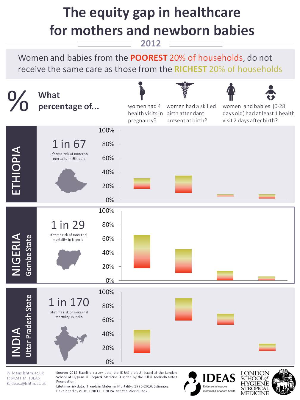 Equity Infographic